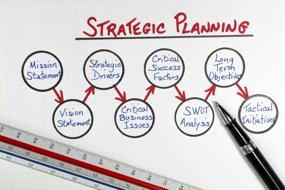 How to Create an Annual Strategic Plan